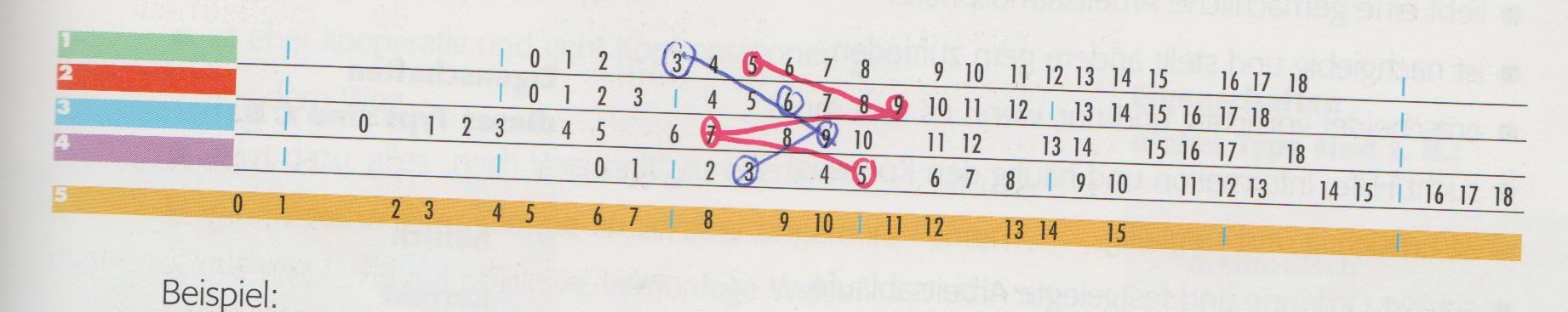 Persönlichkeitstest-Grafik: Die blaue Linie zeigt ein um 30 Grad nach links gekipptes L, die rote ein Z